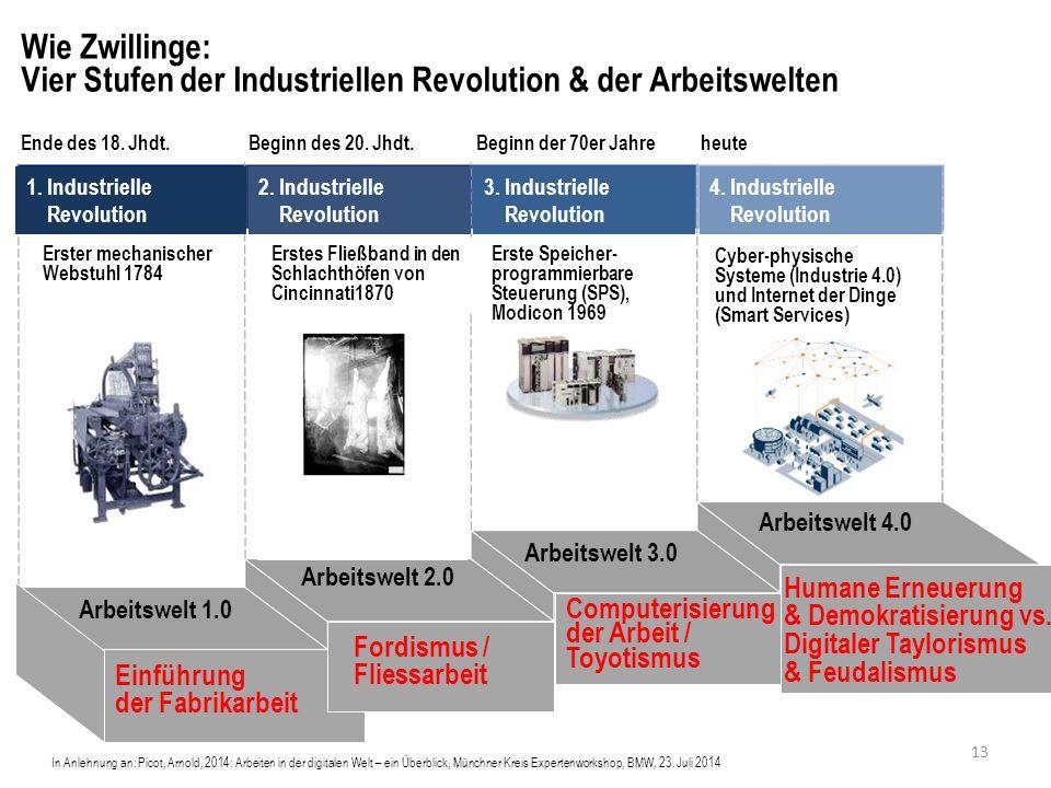 Wie Zwillinge: Vier Stufen der Industriellen Revolution & der Arbeitswelten In Anlehnung an: Picot, Arnold, 2014: Arbeiten in der digitalen Welt – ein Überblick, Münchner Kreis Expertenworkshop, BMW, 23.