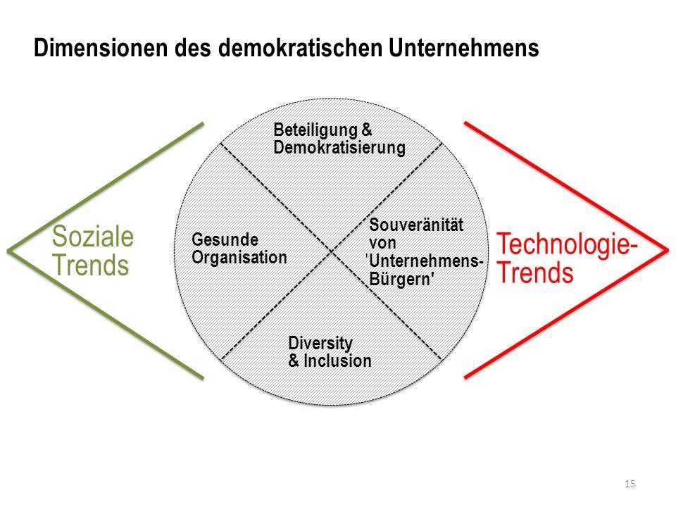 Dimensionen des demokratischen Unternehmens Soziale Trends Technologie- Trends Beteiligung & Demokratisierung Gesunde Organisation Souveränität von Unternehmens- Bürgern Diversity & Inclusion 15