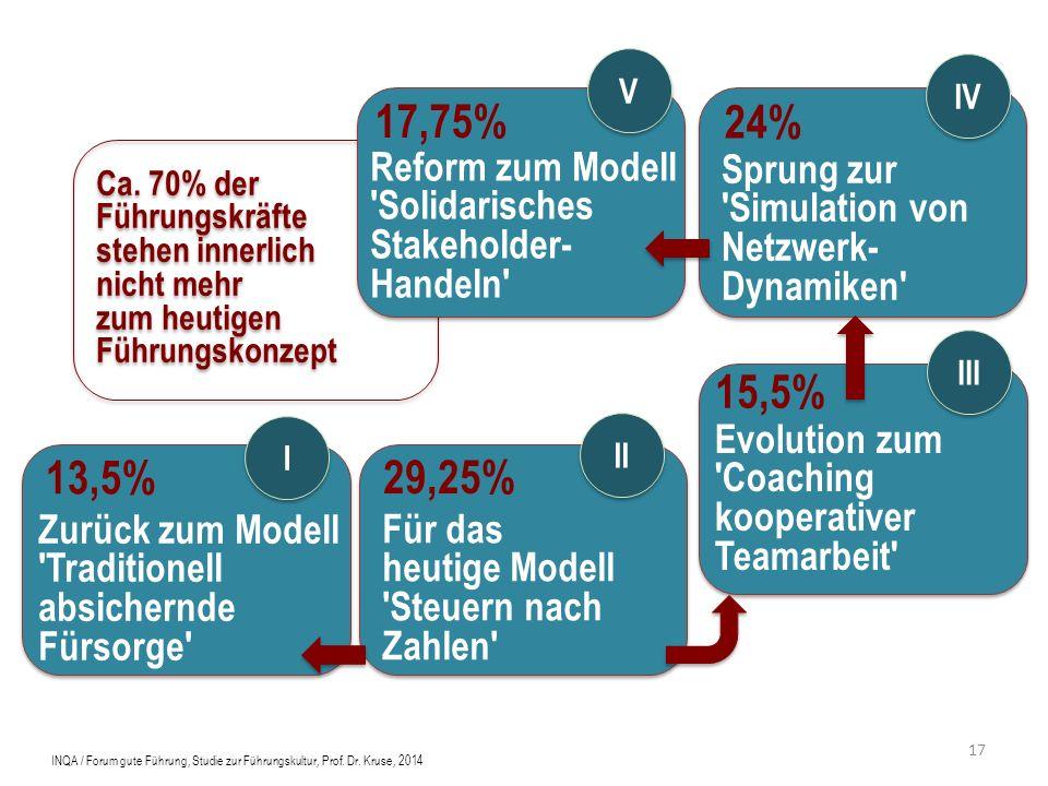 Ca. 70% der Führungskräfte stehen innerlich nicht mehr zum heutigen Führungskonzept Reform zum Modell 'Solidarisches Stakeholder- Handeln' Sprung zur