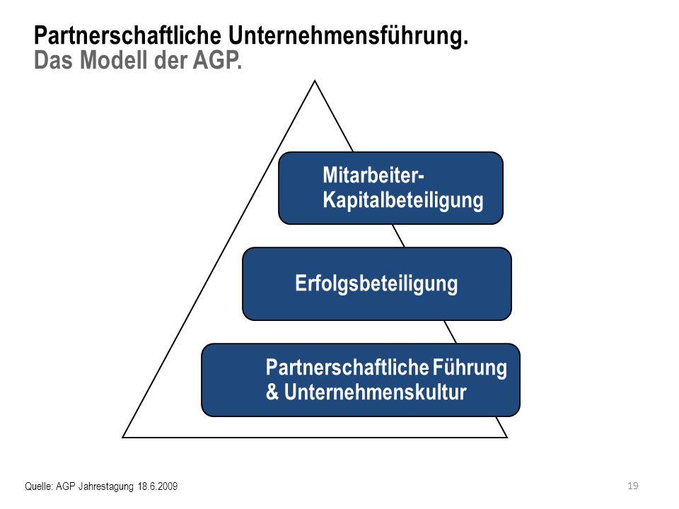 Partnerschaftliche Unternehmensführung. Das Modell der AGP.