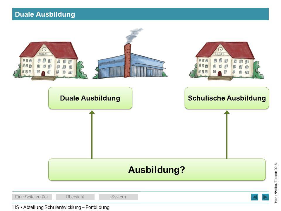 LIS Abteilung Schulentwicklung – Fortbildung Eine Seite zurückÜbersichtSystem Hons / Kolbe / Tisborn 2016 Duale Ausbildung Schulische Ausbildung Duale Ausbildung Ausbildung?