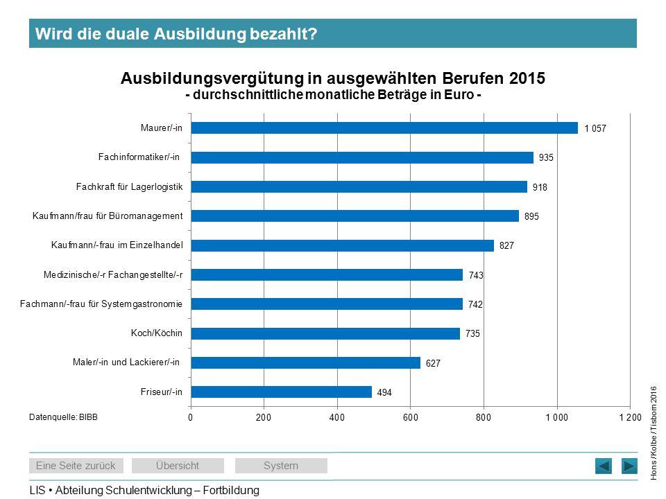 LIS Abteilung Schulentwicklung – Fortbildung Eine Seite zurückÜbersichtSystem Hons / Kolbe / Tisborn 2016 Wird die duale Ausbildung bezahlt.
