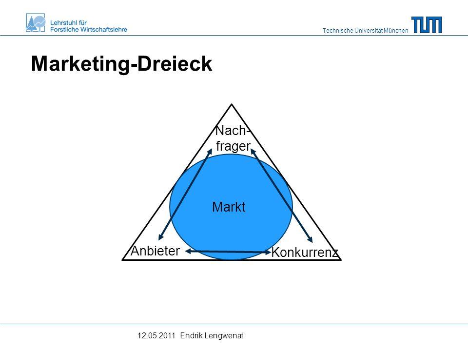 Technische Universität München Marketing-Dreieck 12.05.2011 Endrik Lengwenat Markt Konkurrenz Anbieter Nach- frager
