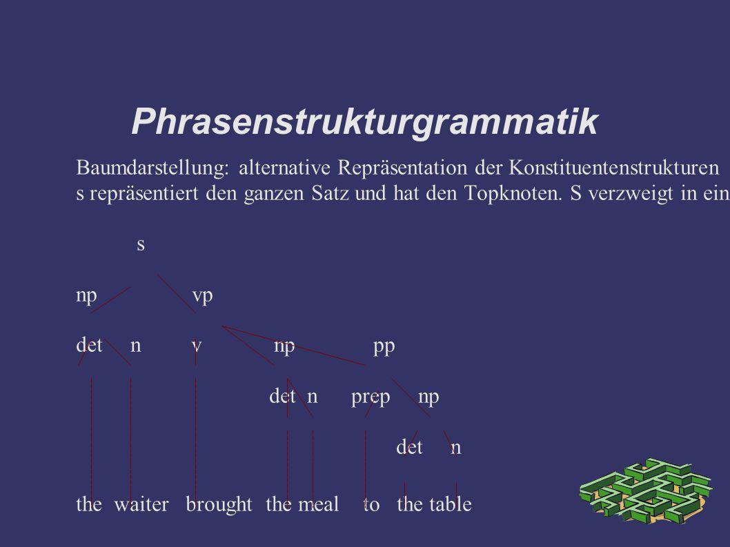 Phrasenstrukturgrammatik Baumdarstellung: alternative Repräsentation der Konstituentenstrukturen s repräsentiert den ganzen Satz und hat den Topknoten.