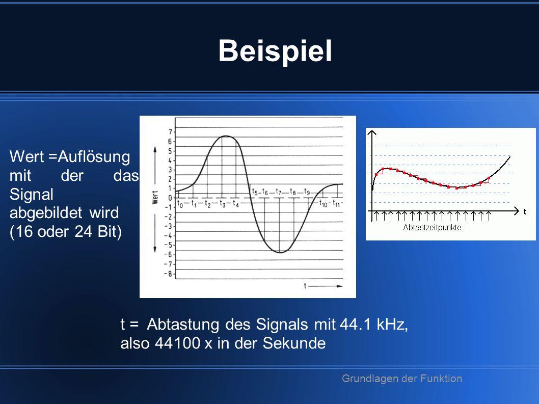 Beispiel t = Abtastung des Signals mit 44.1 kHz, also 44100 x in der Sekunde Wert =Auflösung mit der das Signal abgebildet wird (16 oder 24 Bit) Grundlagen der Funktion