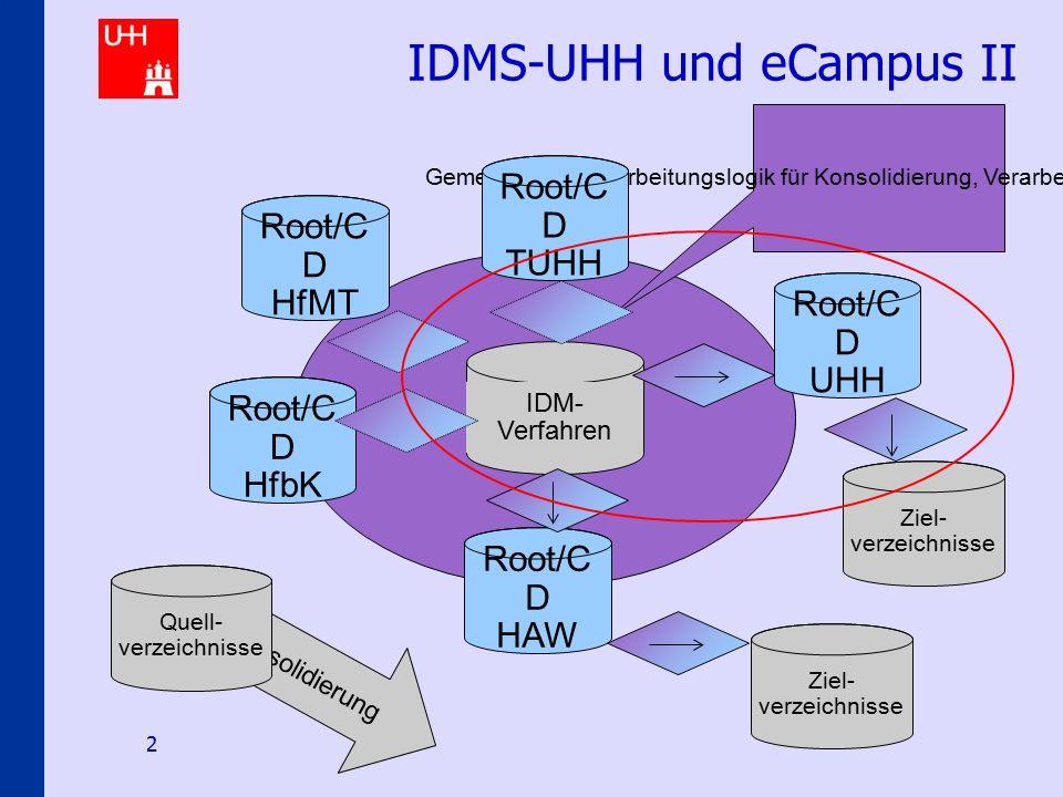IDMS@uni-hamburg.de 2 IDMS-UHH und eCampus II IDM- Verfahren Gemeinsame Verarbeitungslogik für Konsolidierung, Verarbeitung und Provisionierung Root/C