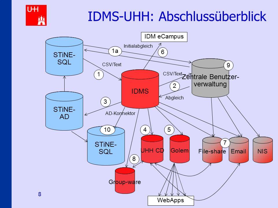 IDMS@uni-hamburg.de 8 IDMS-UHH: Abschlussüberblick IDMS CSV/Text 1 Abgleich 2 CSV/Text File-shareEmailNIS UHH CD 4 Golem WebApps 5 Group-ware 8 AD-Konnektor STiNE- AD 3 IDM eCampus 6 STiNE- SQL Initialabgleich 1a STiNE- SQL 10 7 Zentrale Benutzer- verwaltung 9