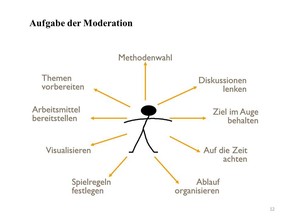 12 Aufgabe der Moderation