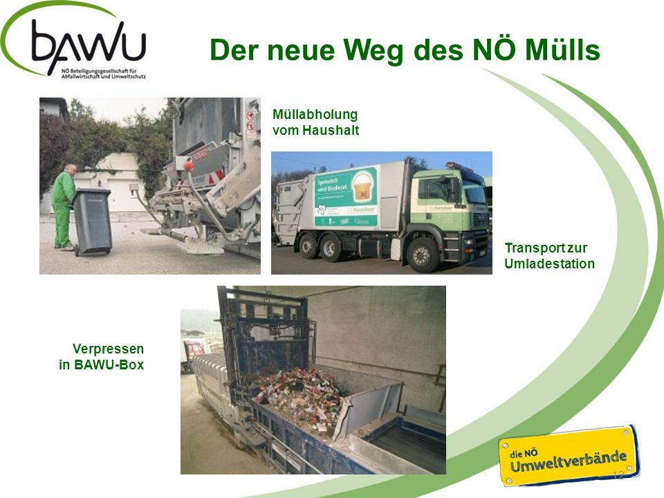 Der neue Weg des NÖ Mülls 12 Müllabholung vom Haushalt Transport zur Umladestation Verpressen in BAWU-Box