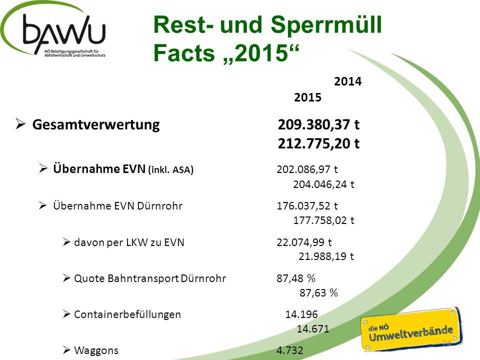 """Rest- und Sperrmüll Facts """"2015 2014 2015  Gesamtverwertung 209.380,37 t 212.775,20 t  Übernahme EVN (inkl."""