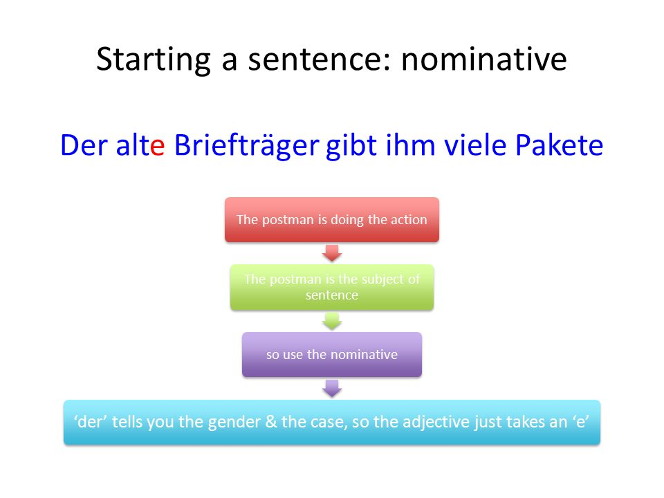 Starting a sentence: nominative Der alte Briefträger gibt ihm viele Pakete The postman is doing the action The postman is the subject of sentence so use the nominative 'der' tells you the gender & the case, so the adjective just takes an 'e'