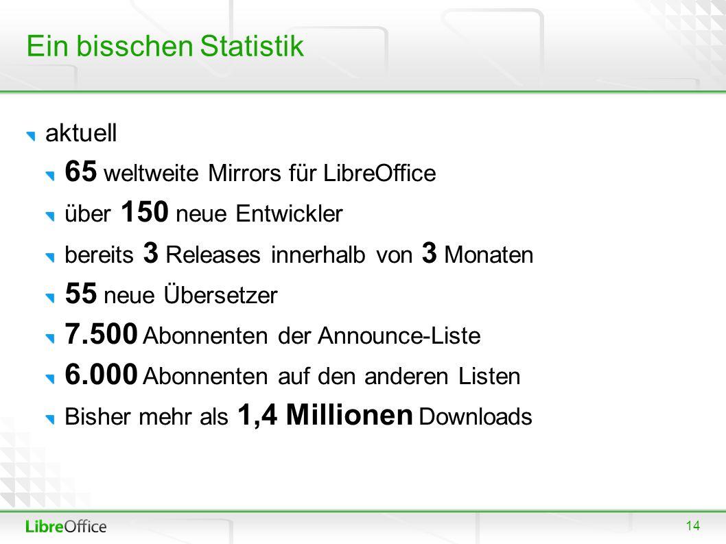 14 Ein bisschen Statistik aktuell 65 weltweite Mirrors für LibreOffice über 150 neue Entwickler bereits 3 Releases innerhalb von 3 Monaten 55 neue Übersetzer 7.500 Abonnenten der Announce-Liste 6.000 Abonnenten auf den anderen Listen Bisher mehr als 1,4 Millionen Downloads