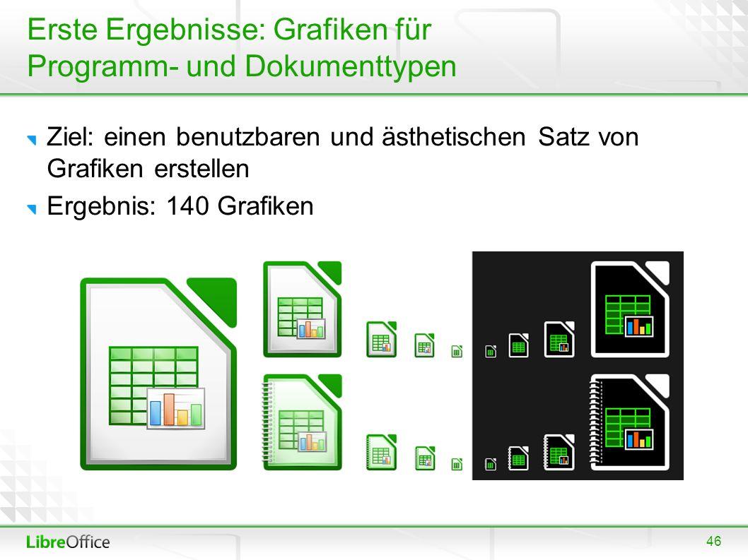 46 Erste Ergebnisse: Grafiken für Programm- und Dokumenttypen Ziel: einen benutzbaren und ästhetischen Satz von Grafiken erstellen Ergebnis: 140 Grafi