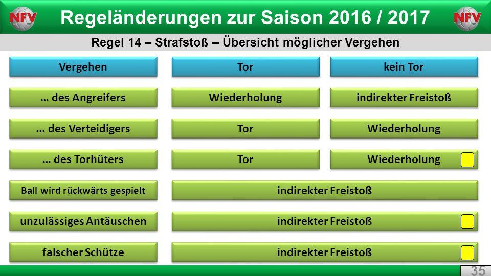 Regeländerungen zur Saison 2016 / 2017 Regel 14 – Strafstoß – Übersicht möglicher Vergehen 35 Vergehen … des Angreifers...