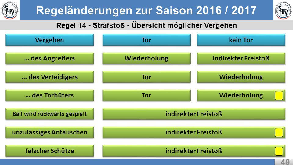 Regeländerungen zur Saison 2016 / 2017 Regel 14 - Strafstoß - Übersicht möglicher Vergehen 49 Vergehen … des Angreifers...