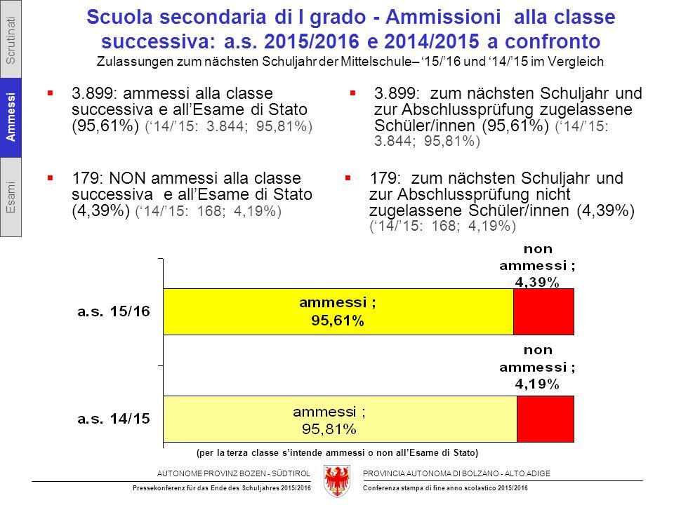 AUTONOME PROVINZ BOZEN - SÜDTIROLPROVINCIA AUTONOMA DI BOLZANO - ALTO ADIGE Conferenza stampa di fine anno scolastico 2015/2016Pressekonferenz für das Ende des Schuljahres 2015/2016  179: NON ammessi alla classe successiva e all'Esame di Stato (4,39%) ('14/'15: 168; 4,19%)  179: zum nächsten Schuljahr und zur Abschlussprüfung nicht zugelassene Schüler/innen (4,39%) ('14/'15: 168; 4,19%) Scuola secondaria di I grado - Ammissioni alla classe successiva: a.s.