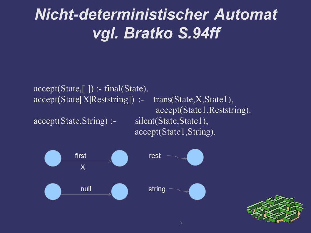 Nicht-deterministischer Automat vgl. Bratko S.94ff accept(State,[ ]) :- final(State). accept(State[X|Reststring]) :- trans(State,X,State1), accept(Sta