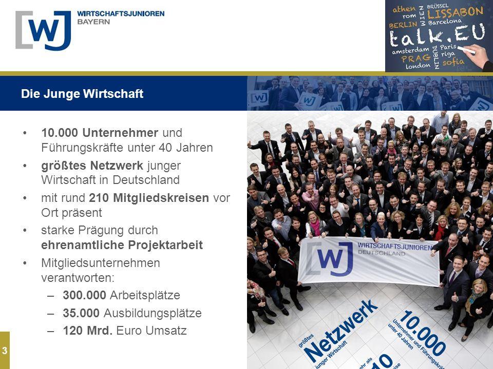3 10.000 Unternehmer und Führungskräfte unter 40 Jahren größtes Netzwerk junger Wirtschaft in Deutschland mit rund 210 Mitgliedskreisen vor Ort präsent starke Prägung durch ehrenamtliche Projektarbeit Mitgliedsunternehmen verantworten: –300.000 Arbeitsplätze –35.000 Ausbildungsplätze –120 Mrd.