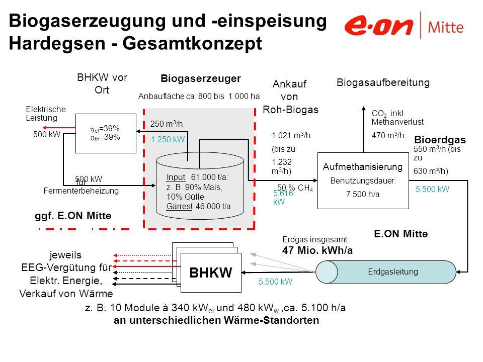 Biogaserzeugung und -einspeisung Hardegsen - Gesamtkonzept Aufmethanisierung Benutzungsdauer: 7.500 h/a 1.021 m 3 /h (bis zu 1.232 m 3 /h) 250 m 3 /h 1.250 kW 500 kW 5.616 kW CO 2 inkl.