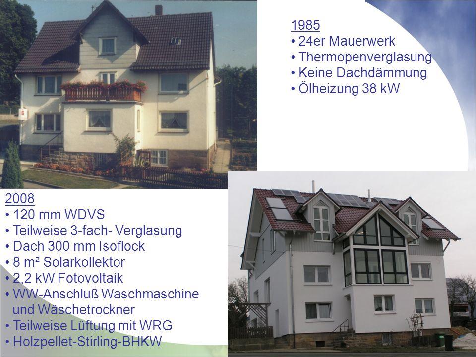 2008 120 mm WDVS Teilweise 3-fach- Verglasung Dach 300 mm Isoflock 8 m² Solarkollektor 2,2 kW Fotovoltaik WW-Anschluß Waschmaschine und Wäschetrockner Teilweise Lüftung mit WRG Holzpellet-Stirling-BHKW 1985 24er Mauerwerk Thermopenverglasung Keine Dachdämmung Ölheizung 38 kW