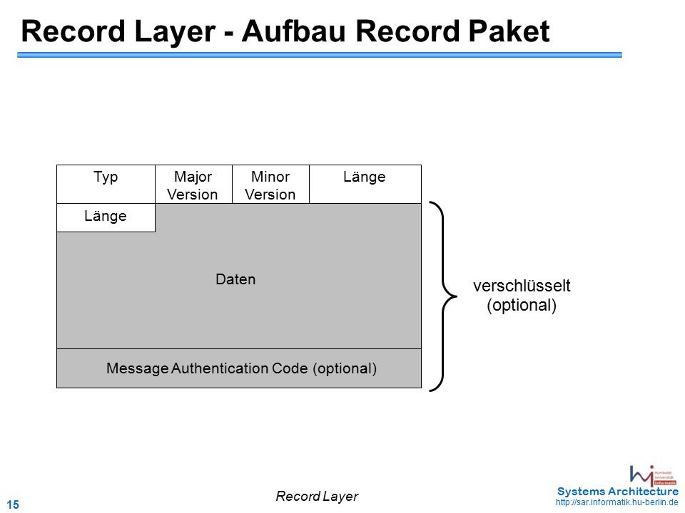 15 May 2006 - 15 Systems Architecture http://sar.informatik.hu-berlin.de Record Layer - Aufbau Record Paket TypLängeMajor Version Message Authentication Code (optional) Länge Daten verschlüsselt (optional) Minor Version Record Layer