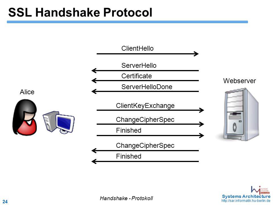 24 May 2006 - 24 Systems Architecture http://sar.informatik.hu-berlin.de SSL Handshake Protocol Webserver Alice ClientHello ClientKeyExchange ChangeCi