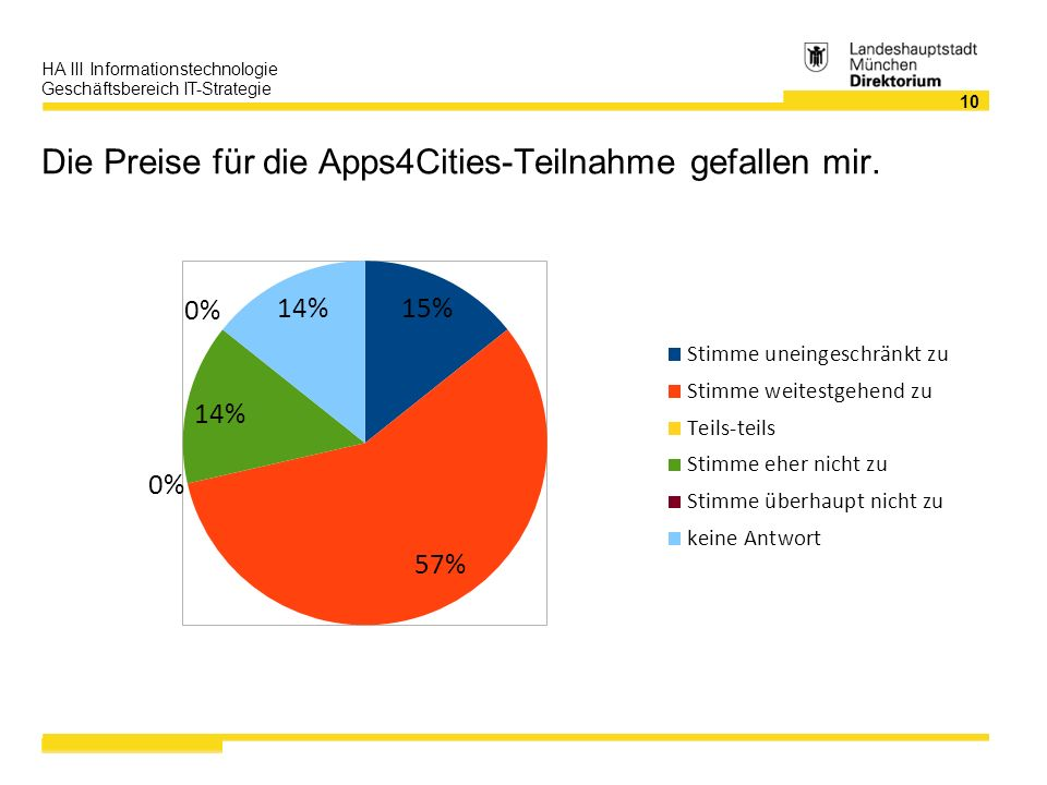 10 HA III Informationstechnologie Geschäftsbereich IT-Strategie Die Preise für die Apps4Cities-Teilnahme gefallen mir.