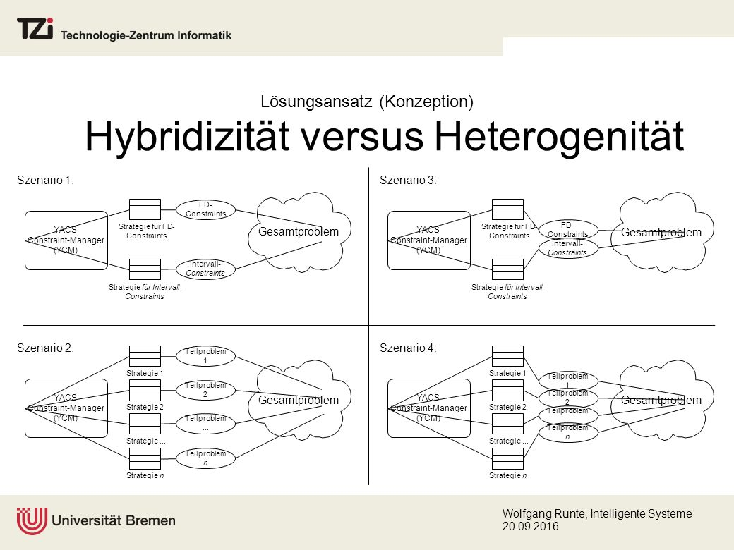 Wolfgang Runte, Intelligente Systeme 20.09.2016 Lösungsansatz (Konzeption) Hybridizität versus Heterogenität YACS Constraint-Manager (YCM) Strategie 1 Strategie 2 Strategie...