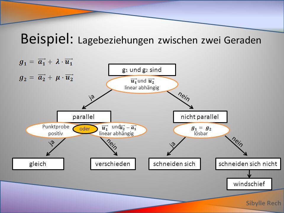 Beispiel: Lagebeziehungen zwischen zwei Geraden Sibylle Rech g 1 und g 2 sind schneiden sich nichtschneiden sichverschiedengleich nicht parallelparallel windschief und linear abhängig ja nein lösbar ja nein und linear abhängig ja nein Punktprobe positiv oder