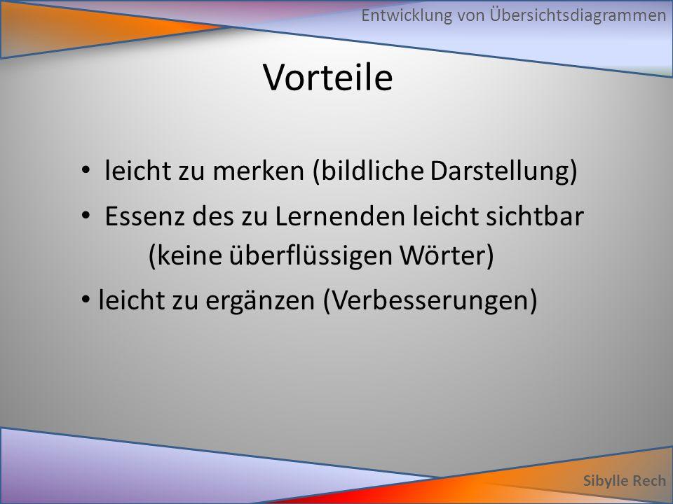 G-Kurs Sibylle Rech Mathematisches Thema 1.