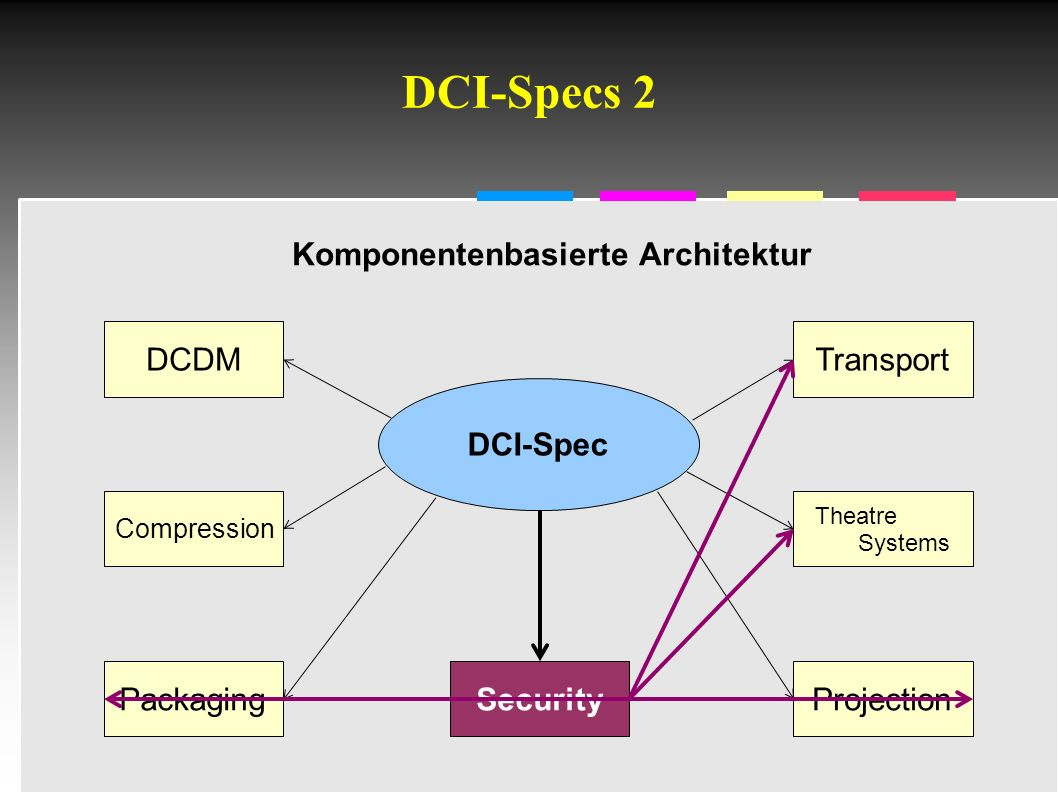 Informatik & Gesellschaft - TU Berlin – 2005 - DCI-Specs 2 DCDM DCI-Spec Compression Packaging Transport Theatre Systems ProjectionSecurity Komponentenbasierte Architektur