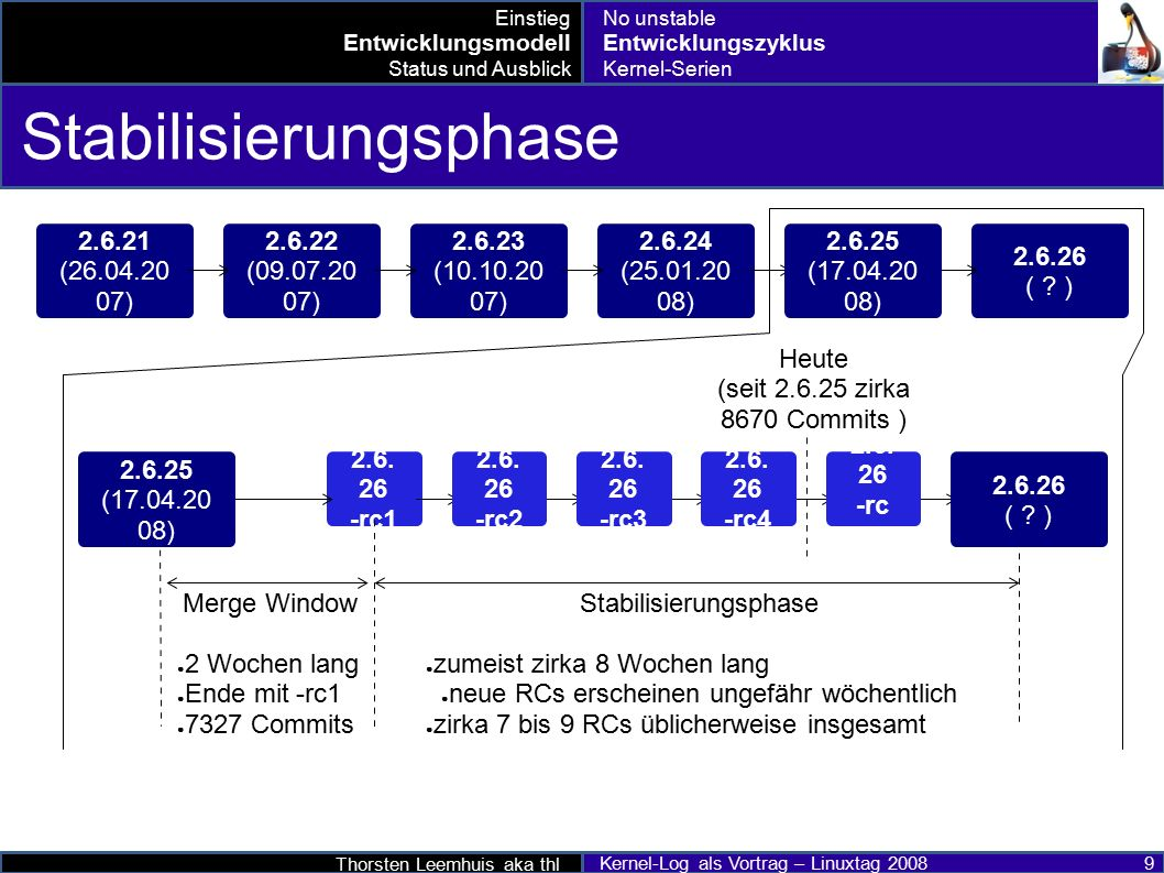 Thorsten Leemhuis aka thl Kernel-Log als Vortrag – Linuxtag 2008 20 Status – Wo wir sind, was kommt ● 2.6.24-Serie – aktuell: 2.6.24.7 ● 2.6.25-Serie – aktuell: 2.6.25.4 ● 2.6.26-Serie – Ende Juni.