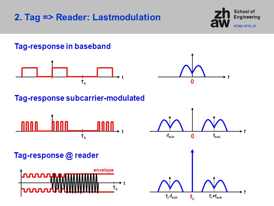 School of Engineering 2. Tag => Reader: Lastmodulation NTM2, RFID, 21 Tag-response in baseband Tag-response subcarrier-modulated f sub -f sub Tag-resp