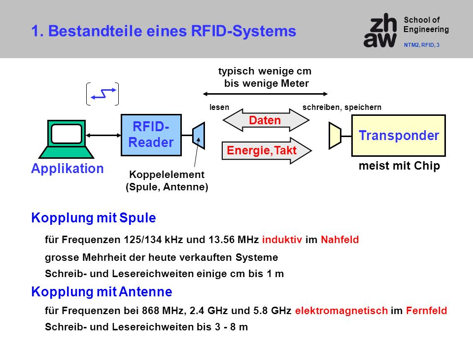 School of Engineering 1. Frequenzbänder 27 MHz EurobaliseDSRC Mautsysteme NTM2, RFID, 4