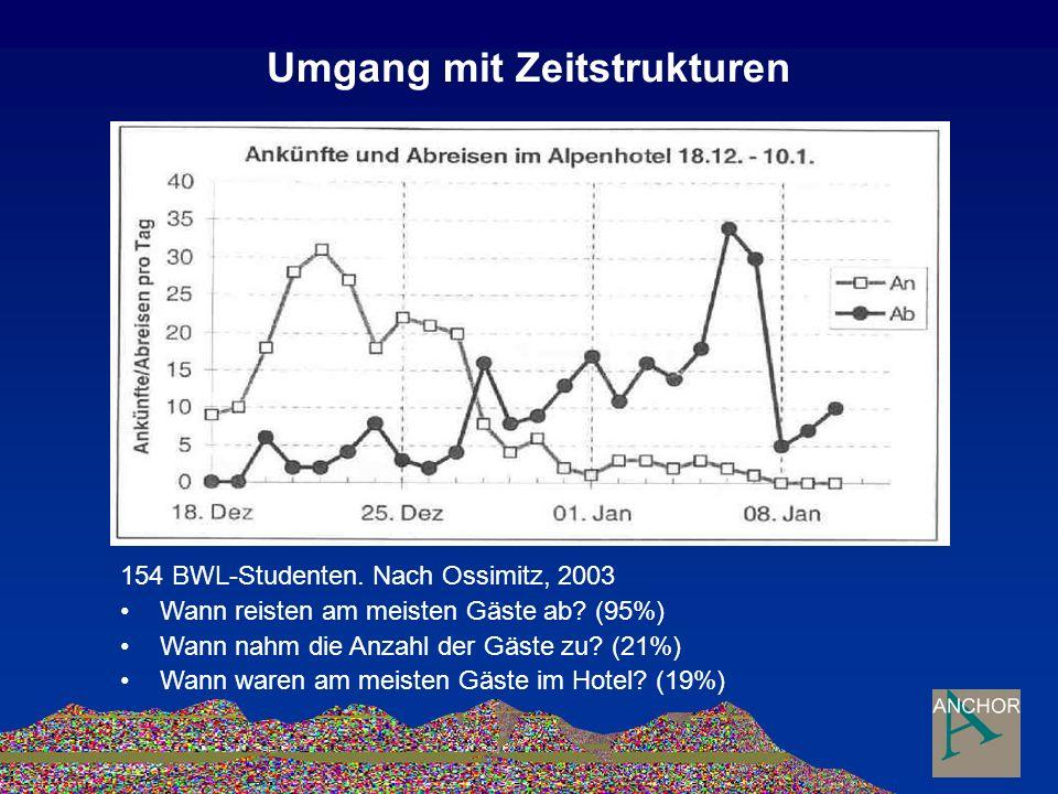 Umgang mit Zeitstrukturen 154 BWL-Studenten. Nach Ossimitz, 2003 Wann reisten am meisten Gäste ab.