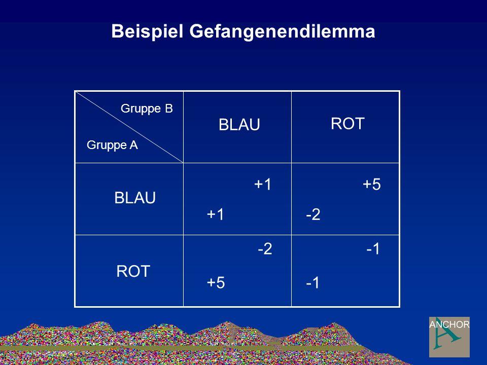 Beispiel Gefangenendilemma Gruppe B Gruppe A BLAU ROT BLAU ROT +1 -2 +5 -2