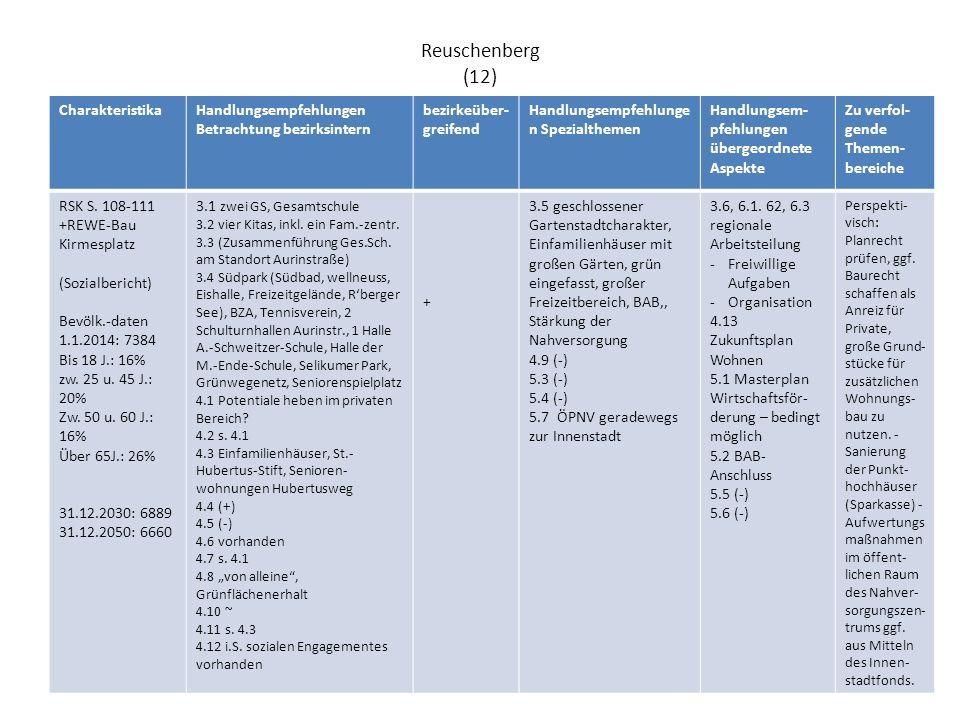 Grimlinghausen (07) CharakteristikaHandlungsempfehlungen Betrachtung bezirksintern bezirkeüber- greifend Handlungsempfehlunge n Spezialthemen Handlungsem- pfehlungen übergeordnete Aspekte Zu verfol- gende Themen- bereiche RSK S.