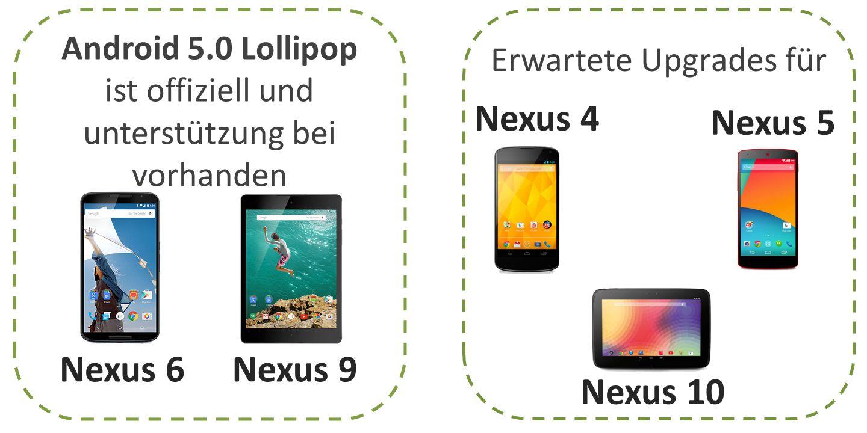 Android 5.0 Lollipop Lassen Sie uns haben einen Blick auf 5 Funktionen, zur Verbesserung Lebensdauer der Batterie, Grafiken und Glätte von jeder Nexus Gerät aus Android 5,0 Update