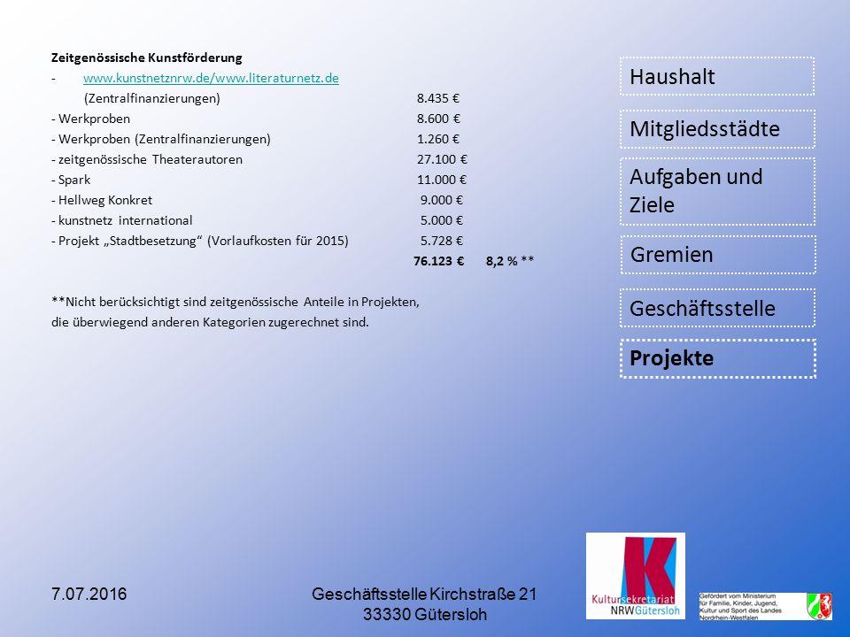 Zeitgenössische Kunstförderung -www.kunstnetznrw.de/www.literaturnetz.dewww.kunstnetznrw.de/www.literaturnetz.de (Zentralfinanzierungen) 8.435 € - Wer