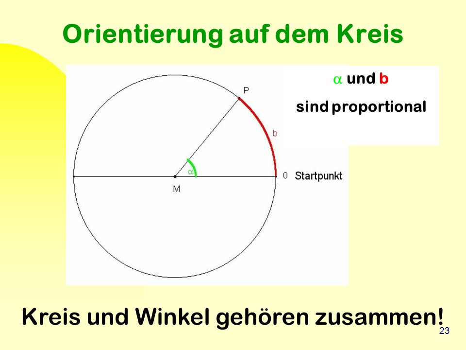 23 Orientierung auf dem Kreis Kreis und Winkel gehören zusammen!  und b sind proportional