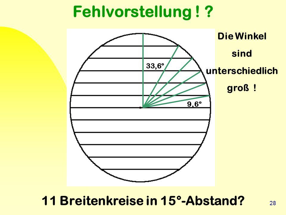 28 33,6° 9,6° Fehlvorstellung ! ? 11 Breitenkreise in 15°-Abstand? Die Winkel sind unterschiedlich groß !