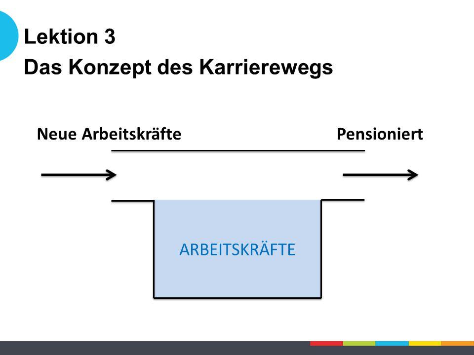 ARBEITSKRÄFTE Neue ArbeitskräftePensioniert Lektion 3 Das Konzept des Karrierewegs
