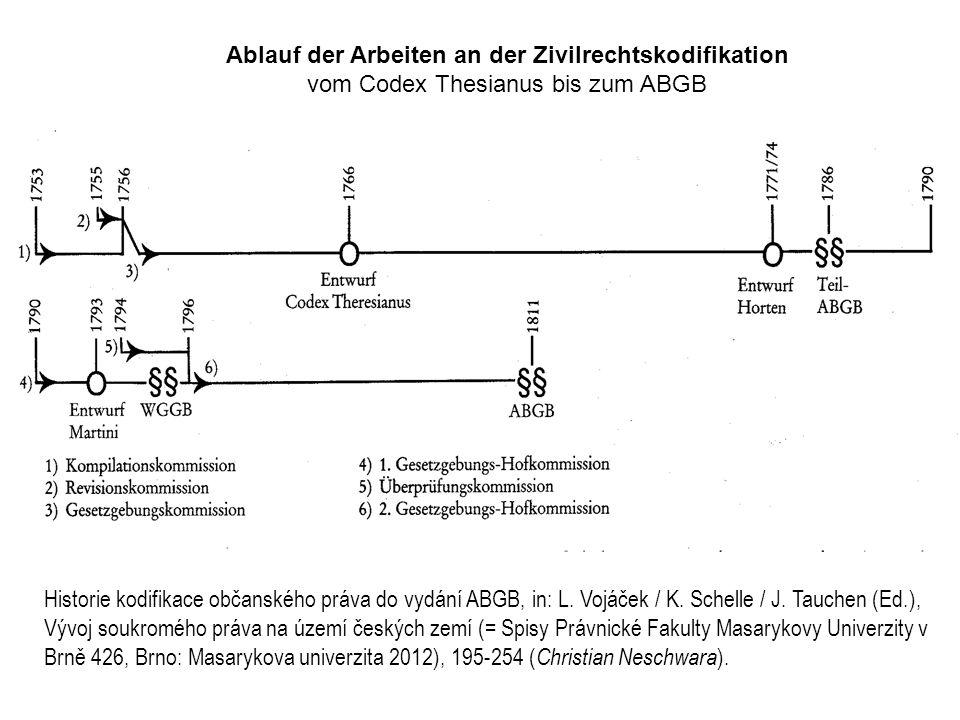 Ablauf der Arbeiten an der Zivilrechtskodifikation vom Codex Thesianus bis zum ABGB Historie kodifikace občanského práva do vydání ABGB, in: L.