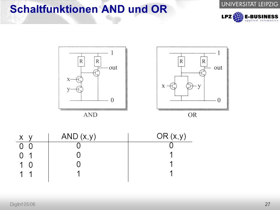 27 DigInf 05/06 Schaltfunktionen AND und OR x0011x0011 y0101y0101 AND (x,y) 0 1 OR (x,y) 0 1
