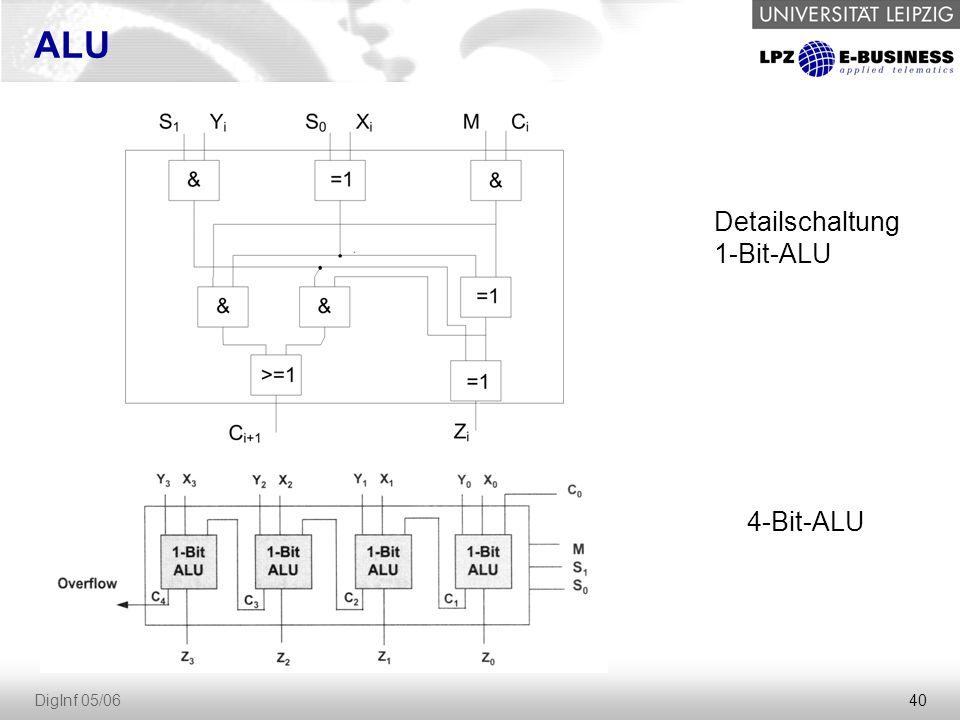 40 DigInf 05/06 ALU Detailschaltung 1-Bit-ALU 4-Bit-ALU