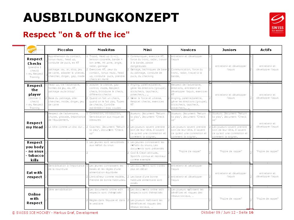 Oktober 09 / Juni 12 - Seite 16 © SWISS ICE HOCKEY - Markus Graf, Development AUSBILDUNGKONZEPT Respect on & off the ice