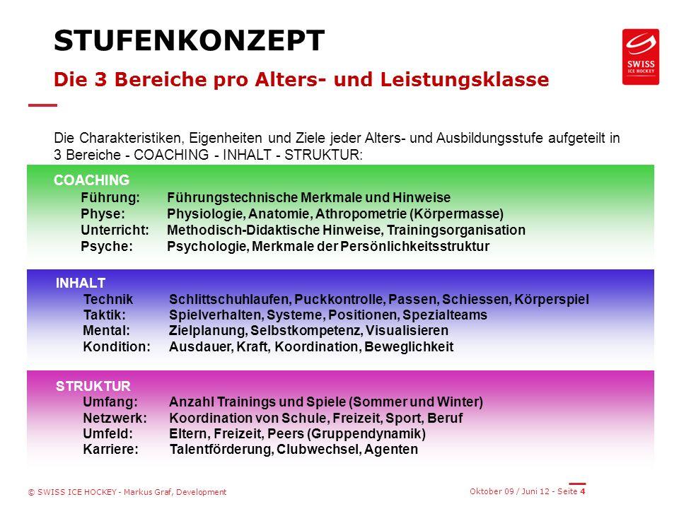 Oktober 09 / Juni 12 - Seite 4 © SWISS ICE HOCKEY - Markus Graf, Development STUFENKONZEPT Die 3 Bereiche pro Alters- und Leistungsklasse Die Charakteristiken, Eigenheiten und Ziele jeder Alters- und Ausbildungsstufe aufgeteilt in 3 Bereiche - COACHING - INHALT - STRUKTUR: COACHING Führung:Führungstechnische Merkmale und Hinweise Physe:Physiologie, Anatomie, Athropometrie (Körpermasse) Unterricht:Methodisch-Didaktische Hinweise, Trainingsorganisation Psyche:Psychologie, Merkmale der Persönlichkeitsstruktur INHALT Technik Schlittschuhlaufen, Puckkontrolle, Passen, Schiessen, Körperspiel Taktik:Spielverhalten, Systeme, Positionen, Spezialteams Mental:Zielplanung, Selbstkompetenz, Visualisieren Kondition:Ausdauer, Kraft, Koordination, Beweglichkeit STRUKTUR Umfang: Anzahl Trainings und Spiele (Sommer und Winter) Netzwerk: Koordination von Schule, Freizeit, Sport, Beruf Umfeld: Eltern, Freizeit, Peers (Gruppendynamik) Karriere: Talentförderung, Clubwechsel, Agenten