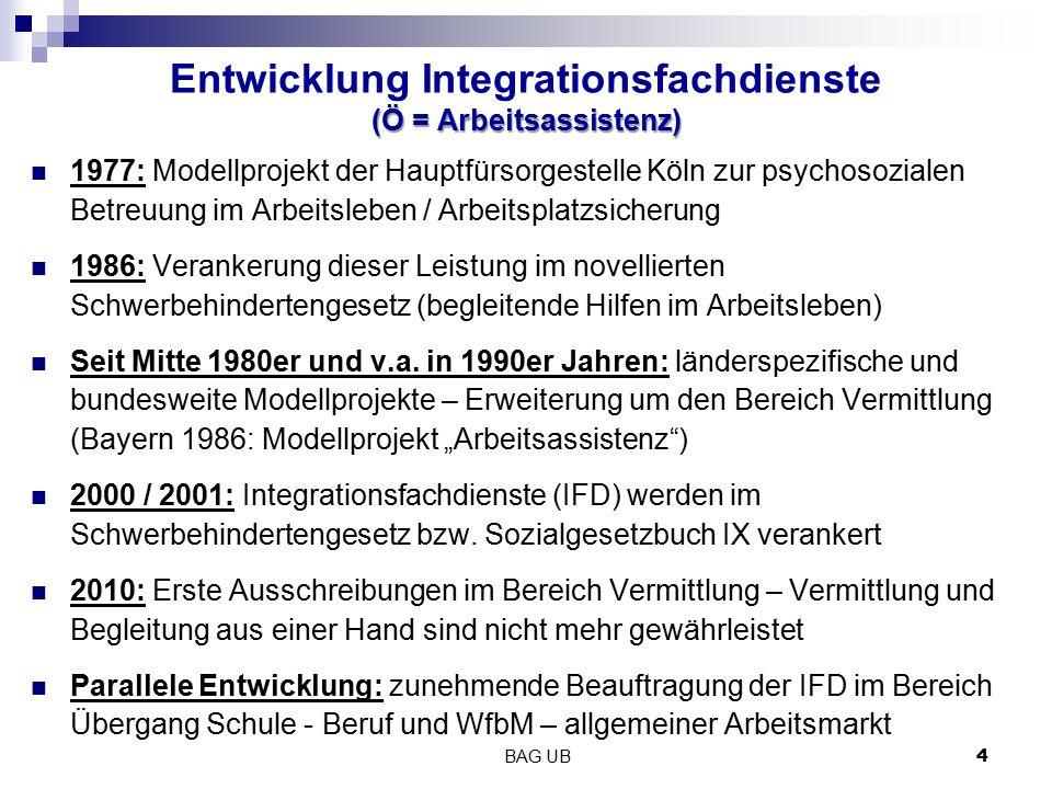 BAG UB 4 (Ö = Arbeitsassistenz) Entwicklung Integrationsfachdienste (Ö = Arbeitsassistenz) 1977: Modellprojekt der Hauptfürsorgestelle Köln zur psycho