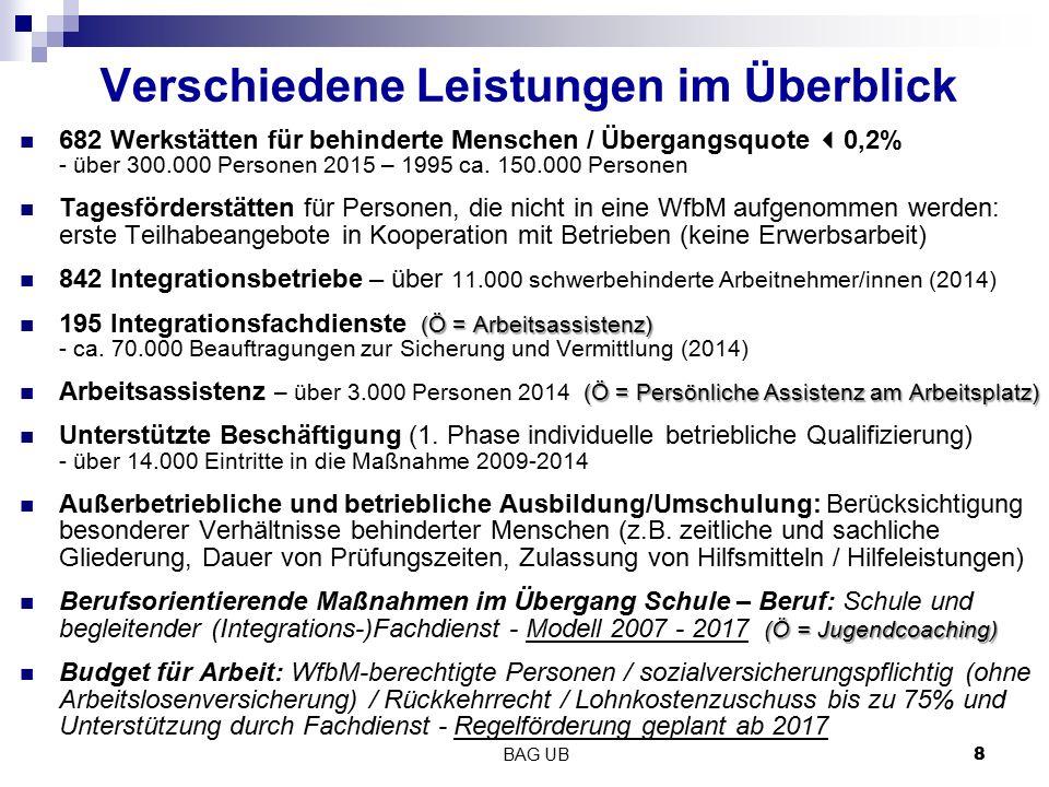 8 Verschiedene Leistungen im Überblick 682 Werkstätten für behinderte Menschen / Übergangsquote  0,2% - über 300.000 Personen 2015 – 1995 ca. 150.000