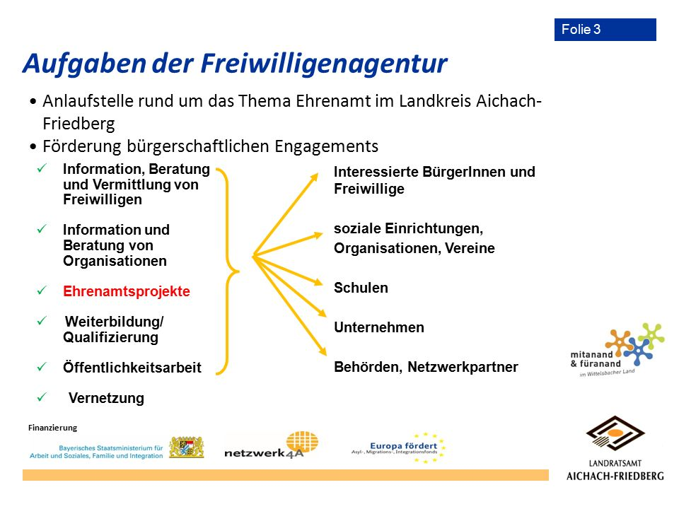 Folie 3 Aufgaben der Freiwilligenagentur Anlaufstelle rund um das Thema Ehrenamt im Landkreis Aichach- Friedberg Förderung bürgerschaftlichen Engageme